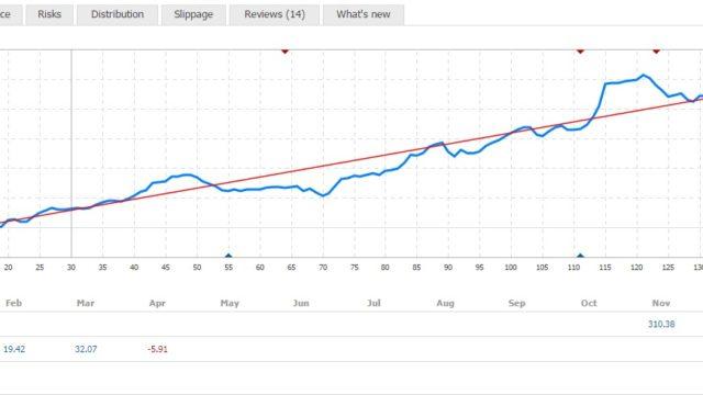 MT4シグナル利益率グラフ