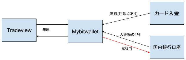 Tradeviewマイビットウォレットによる入出金の流れと手数料