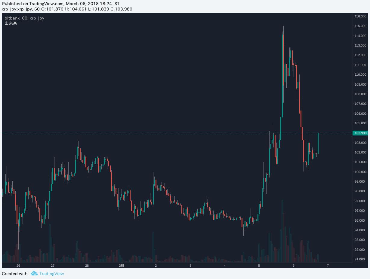 Bitbank XRPJPY Chart